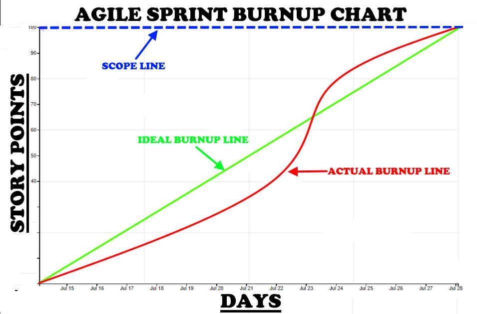 Agile Sprint Burnup Chart