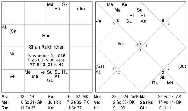Best website for vedic astrology chart and interpretation