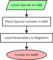 A flowchart of the process of setting up a syscall in x86 Linux.