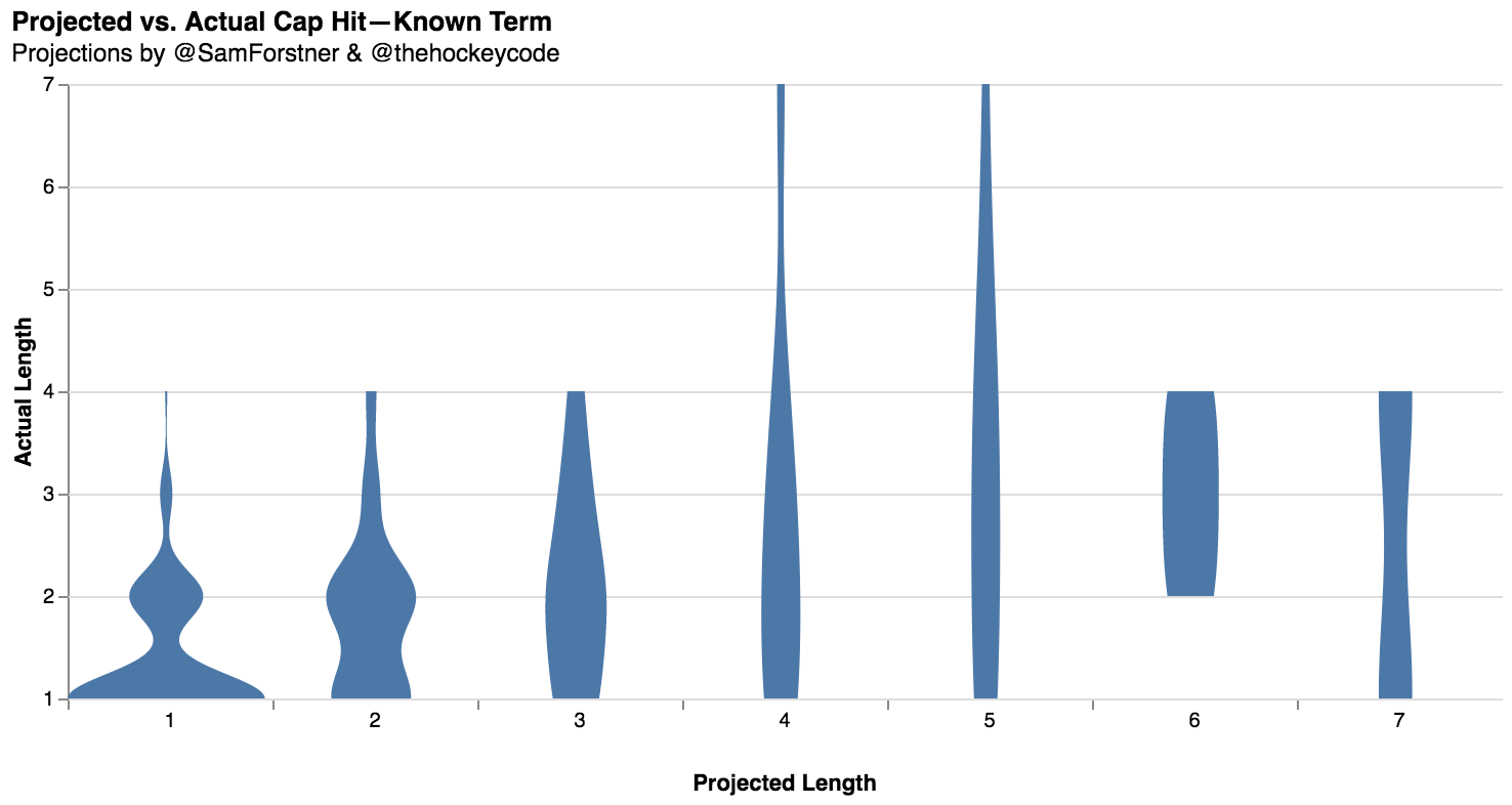 thehockeycode actual vs projected length 2020