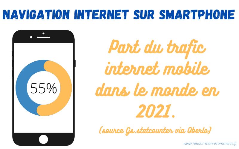 Navigation internet sur smartphone : part du trafic internet mobile dans le monde en 2021 = 55%.  (source : oberlo)