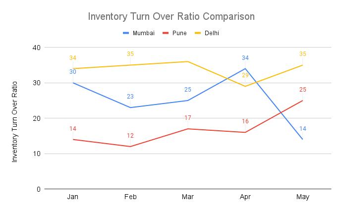 comparison-of-turnover-ratio