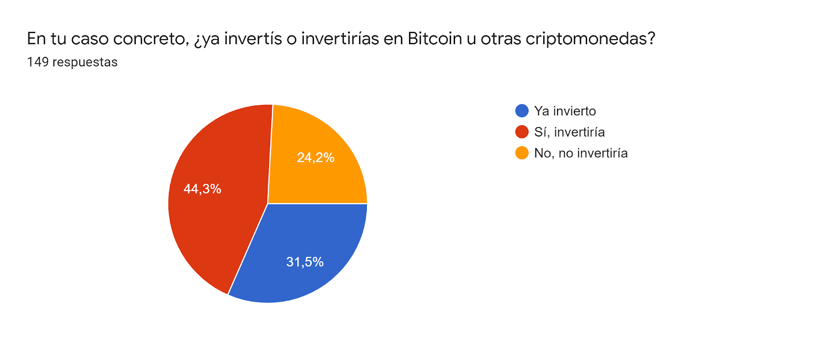 Gráfico de respuestas de formularios. Título de la pregunta:En tu caso concreto, ¿ya invertís o invertirías en Bitcoin u otras criptomonedas?. Número de respuestas:149 respuestas.