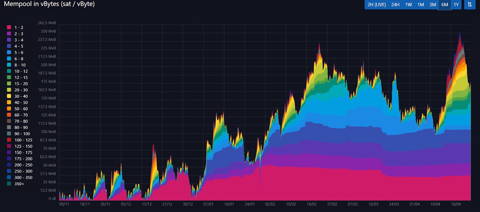 Tồn đọng giao dịch trong mempool của Bitcoin sáu tháng qua - mempool.space