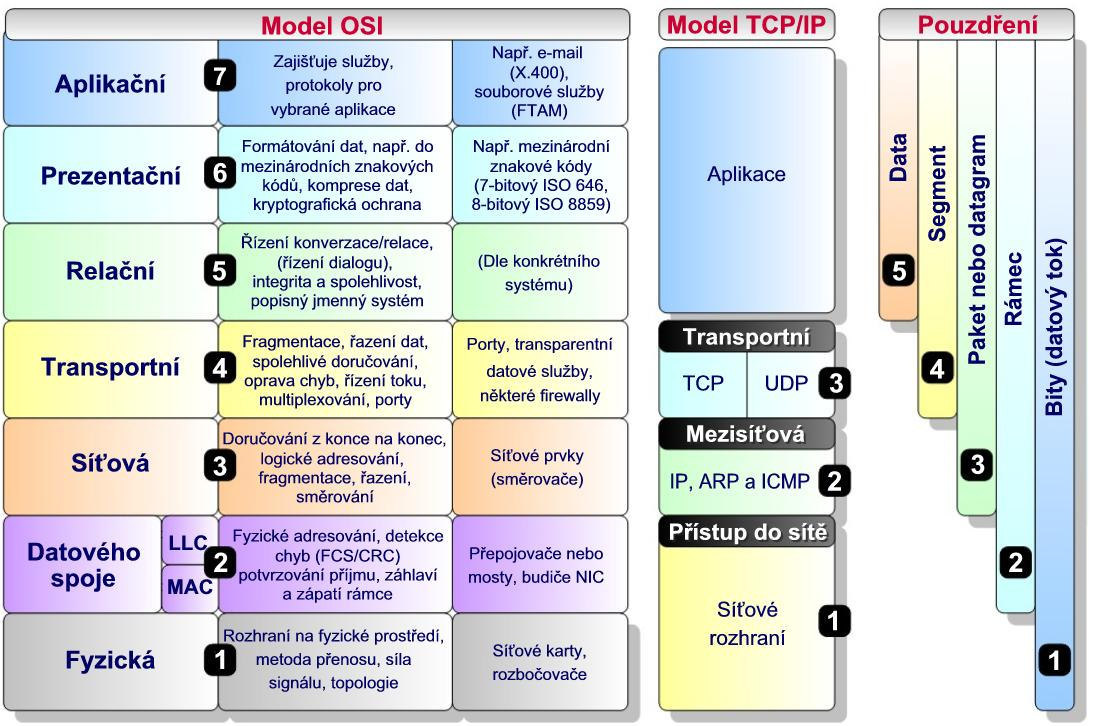 OSI - TCP_IP Model-č_x.jpg
