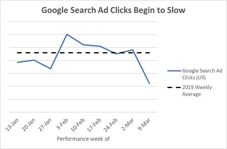 Coronavirus: Changes We have Noticed to Google Ads & SEO 1