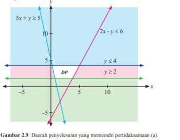 materi matematika kelas 11 bab 2
