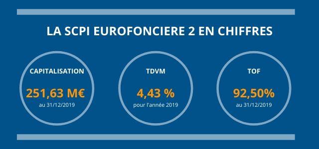 La SCPI Eurofoncière 2 en chiffres