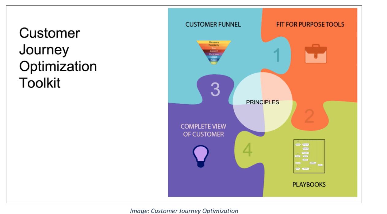 Customer Journey Optimization Toolkit