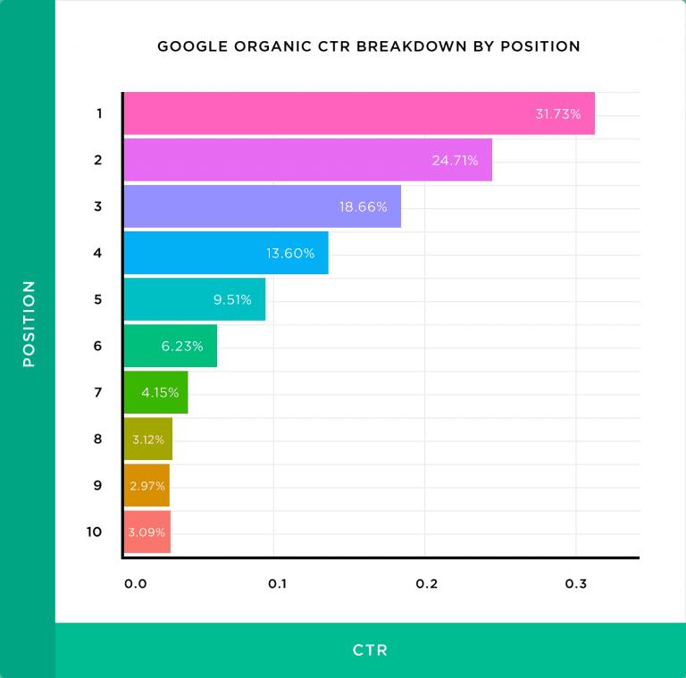 a imagem mostra um gráfico com as taxas de clique em cada posição orgânica da primeira página do google. O estudo foi realizado pela Backlinko e serve como exemplo da necessidade de consultoria farmacêutica e de marketing digital.