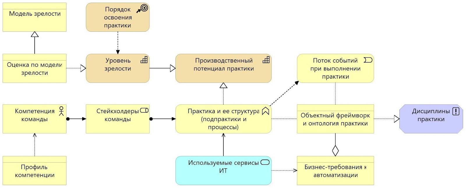 practice meta model.jpg
