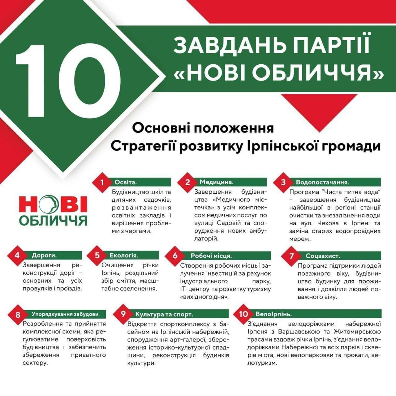 Олександр Маркушин: рік при владі в Ірпені – депутатські обіцянки та реалії