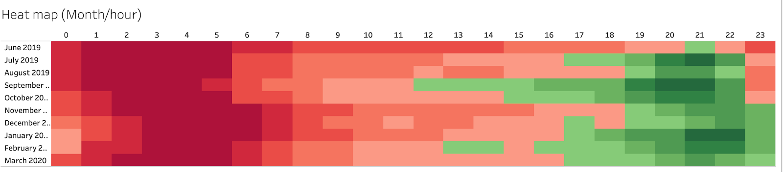 Heat map of sales by time of day