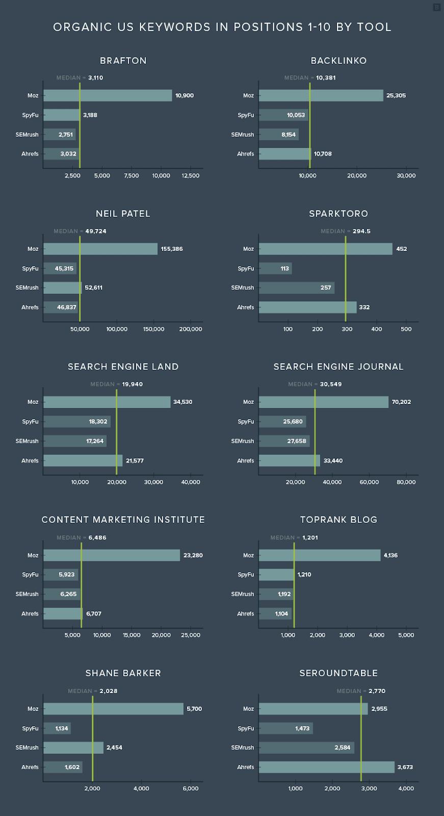 Сравнительный график инструментов анализа ключевых слов