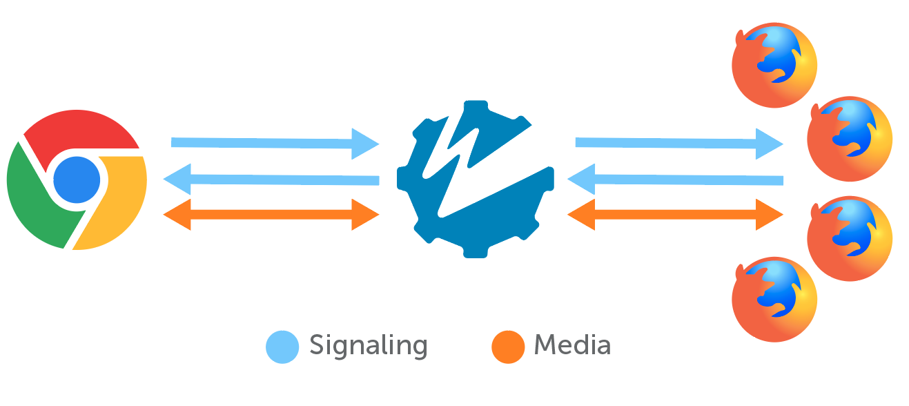 Signaling and media exchange in one-to-many WebRTC broadcasts