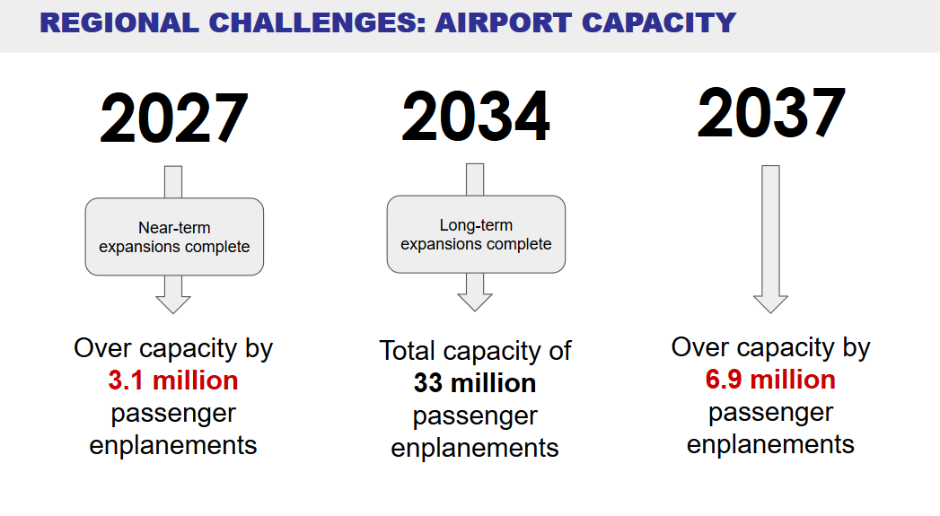 Puget Sound Regional Council projects airport travel will exceed capacity in the 2030s. (Image: Cascadia Rail; data by Puget Sound Regional Council)