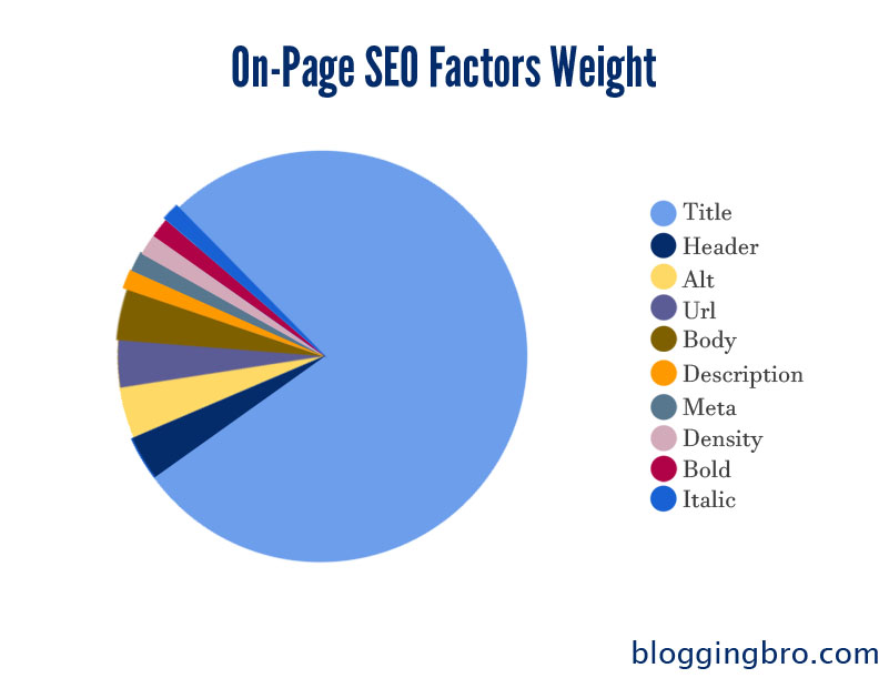 On-Page-SEO-Factors-Weight.jpg