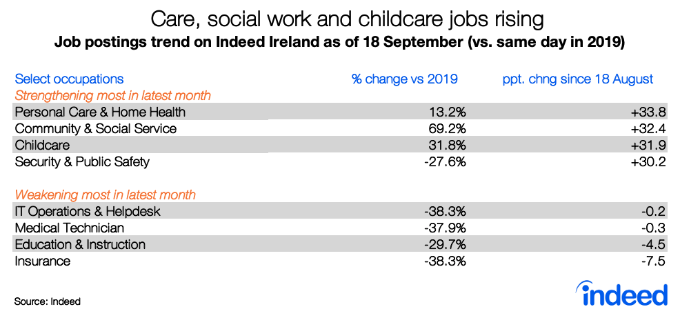 Table comparing the rise of care social work childcare job postings rising Indeed Ireland