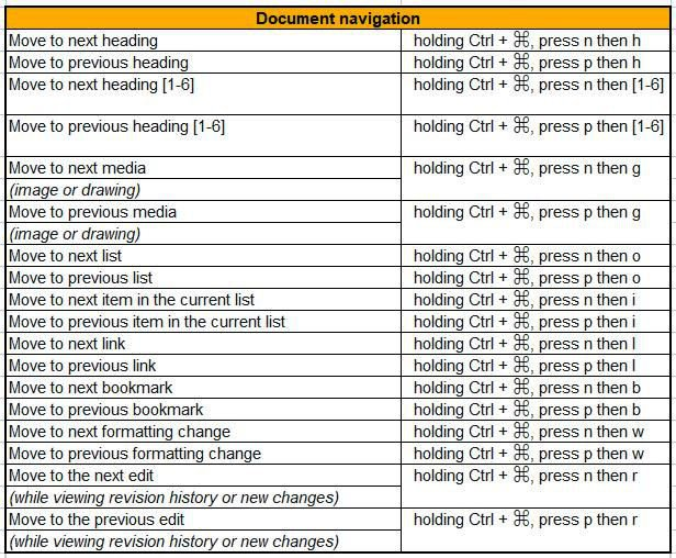 document navigation google docs shortcuts for mac