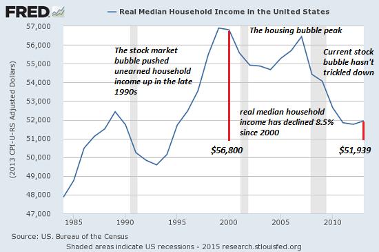 Los ingresos medios del hogar se desinflan.