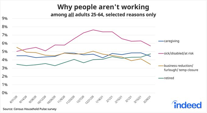 Line graph showing why people aren't working