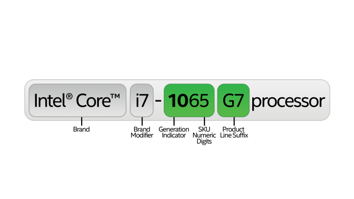 An explanation of Intels processor naming convention showing which parts represent the Brand Intel Core Brand Modifier i7 Generation indicator 10 SKU Numeric Digits 65 and Product Line Suffix G7