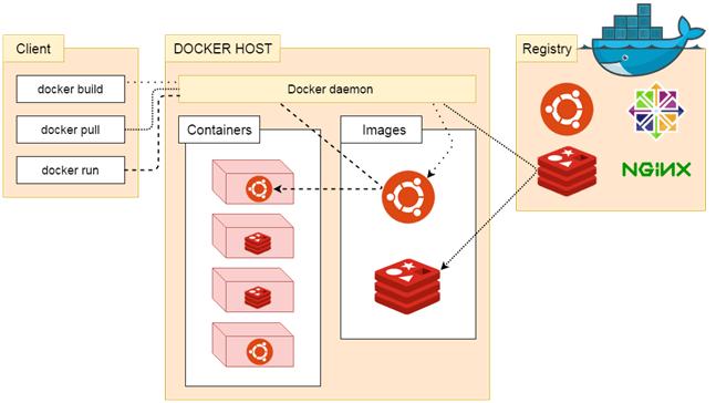 Dockers Registry