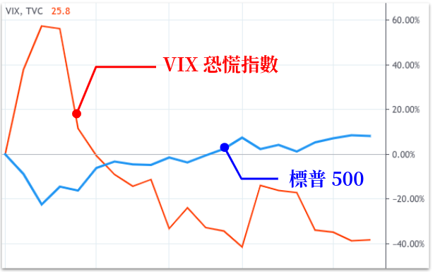 VIX 和標普500指數的比較