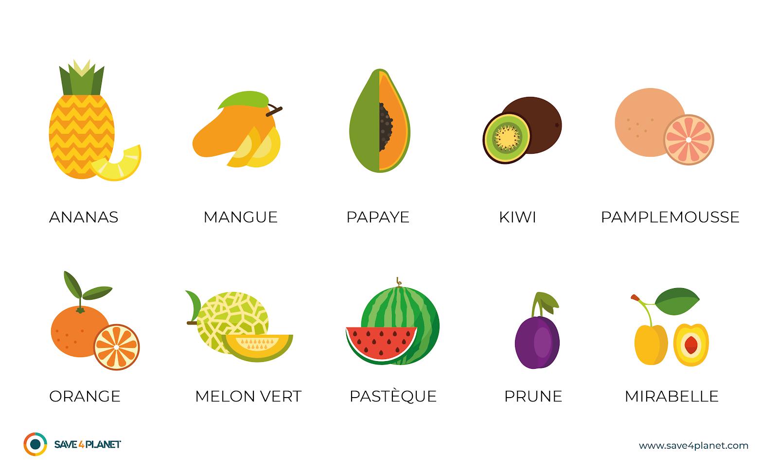 Schéma fruits les moins pollués