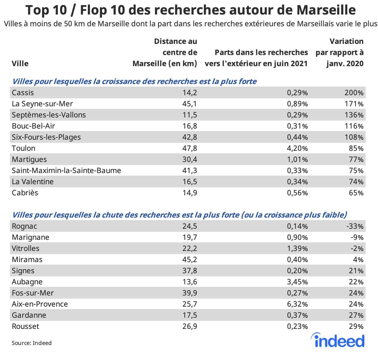 Le tableau figure les villes à moins de 50 km de Marseille qui ont connu la plus forte croissance dans les recherches de Marseillais. Les colonnes affichent la distance des villes au centre de Marseille (en km), la part de la ville dans les recherches en dehors de Marseille en juin 2021 et la variation de cette part par rapport à janvier 2020, en %.
