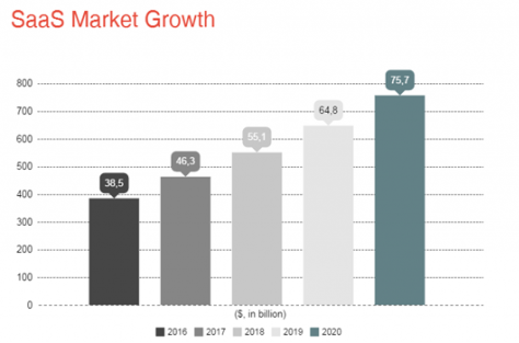 SaaS Market Growth