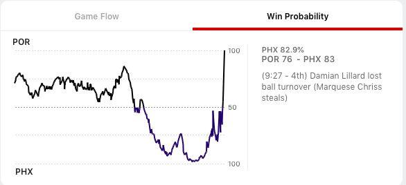 ESPN Win Probability Graph