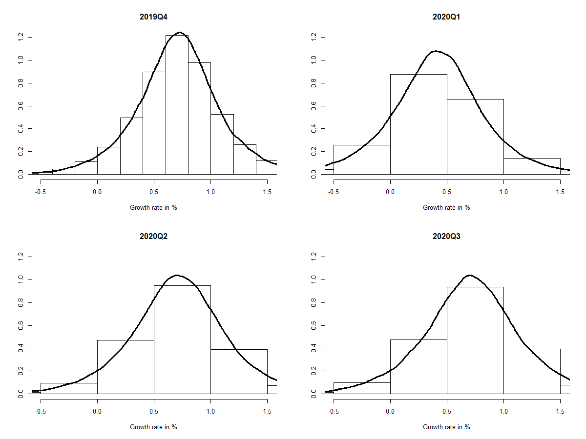GDP forecasters: can we have your confidence intervals please