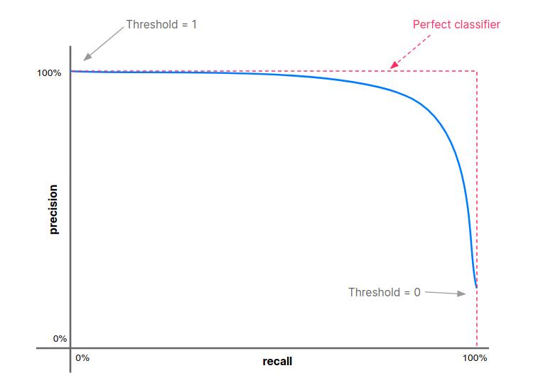 PR curve