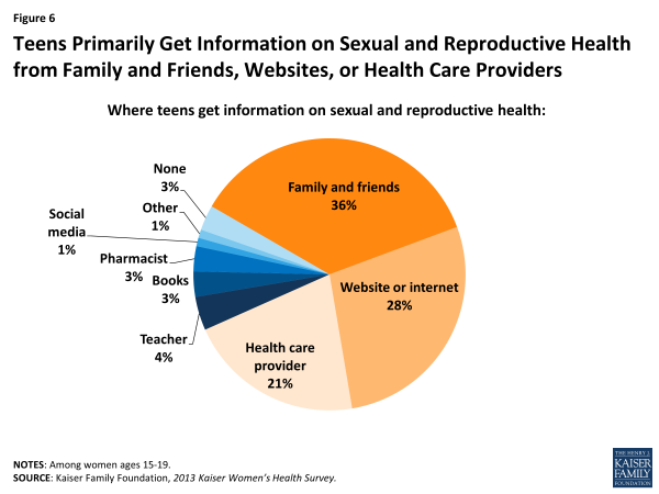the importance of contraceptives in american relationships Results the importance attached to female virginity was negatively associated with the number of sexual partners women had had in their lifetime (odds ratio, 08) and in the past year (09), and was positively associated with women's nonuse of condoms, rather than consistent use, during the first month of their current relationships (18.