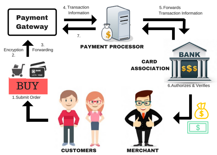 PAYMENT gateway process for a merchant