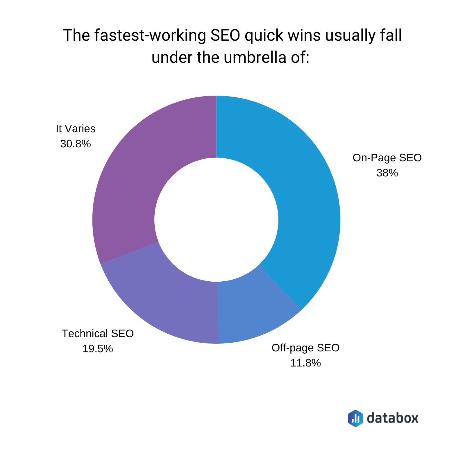 the fastest working seo quick wins usually fall under the umbrella of on-page seo