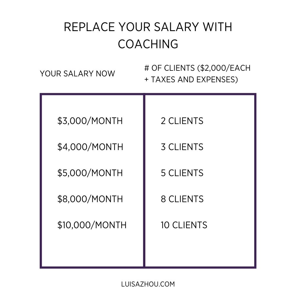 profitable coaching