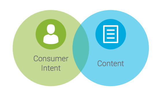 ecommerce personalization 1:1 content and commerce