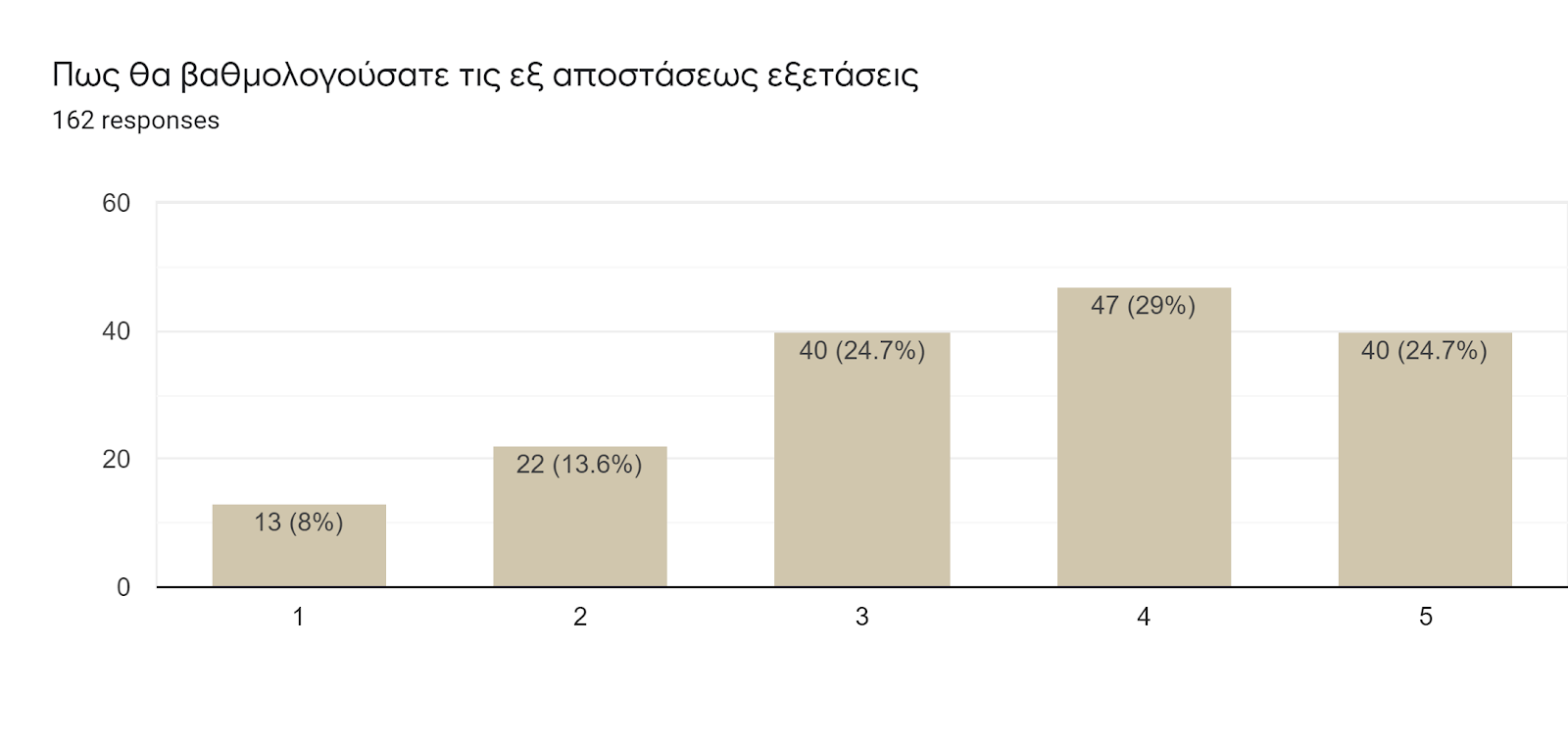 Forms response chart. Question title: Πως θα βαθμολογούσατε τις εξ αποστάσεως εξετάσεις. Number of responses: 162 responses.
