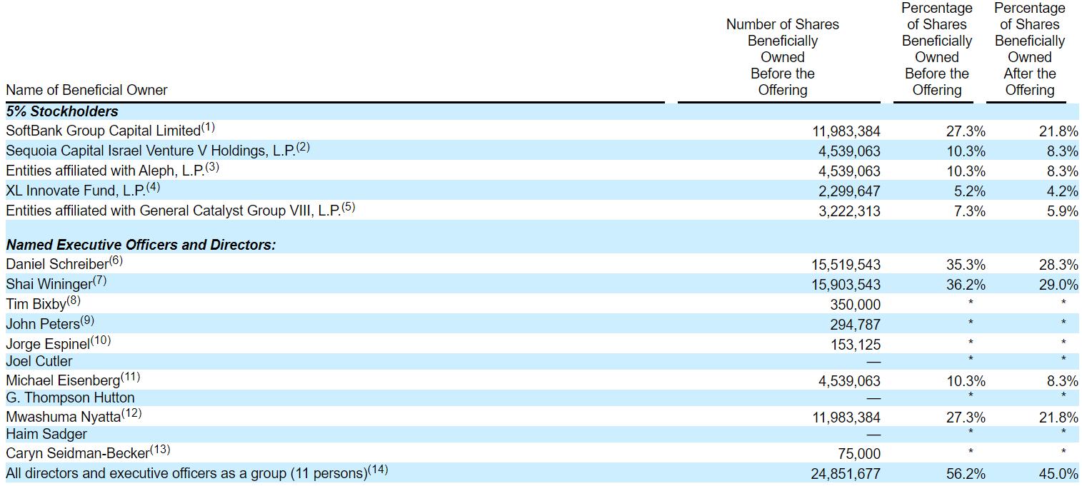 Обзор IPO Lemonade (LMND)