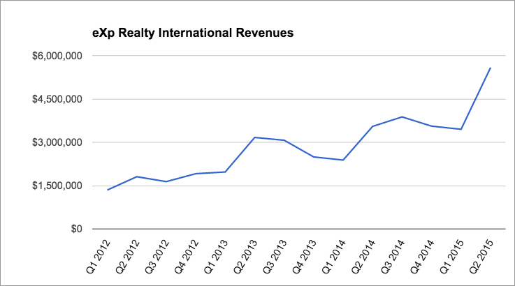 eXp Realty International Revenues