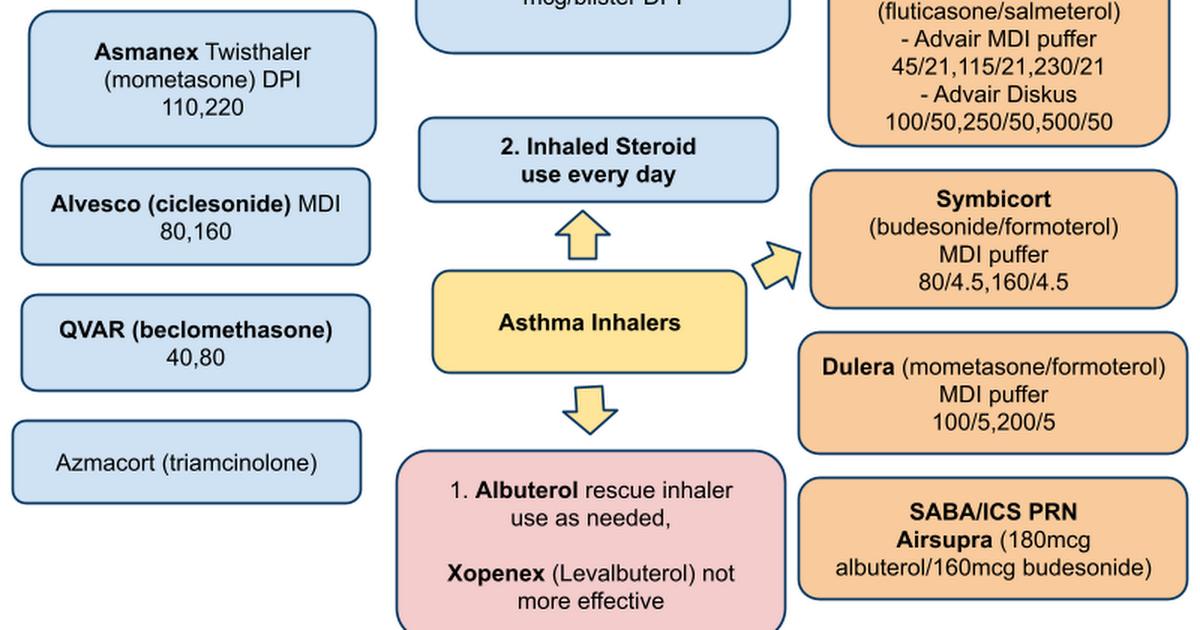 Asthma Inhalers Google Drawings