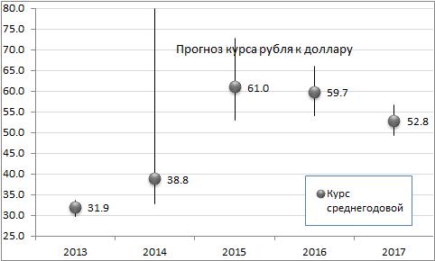 """Глава МИНЭКА А. Улюкаев вчера объявил прогноз курса. Это 61 руб./долл. в 2015 и 52-53 """"к 2018 году"""""""