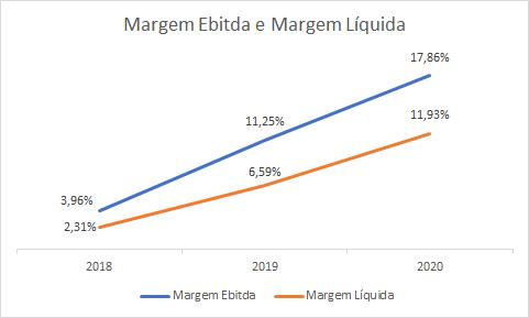 Gráfico apresenta Margem Ebitda e Margem Líquida (2018-2020). M.E. – 3,96% para 17,86% M.L. – 2,31% para 11,93%