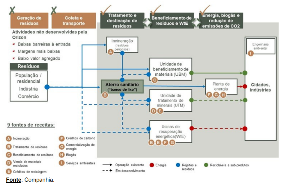 Cadeia de Resíduos Sólidos e Segmentos de Atuação da Companhia.