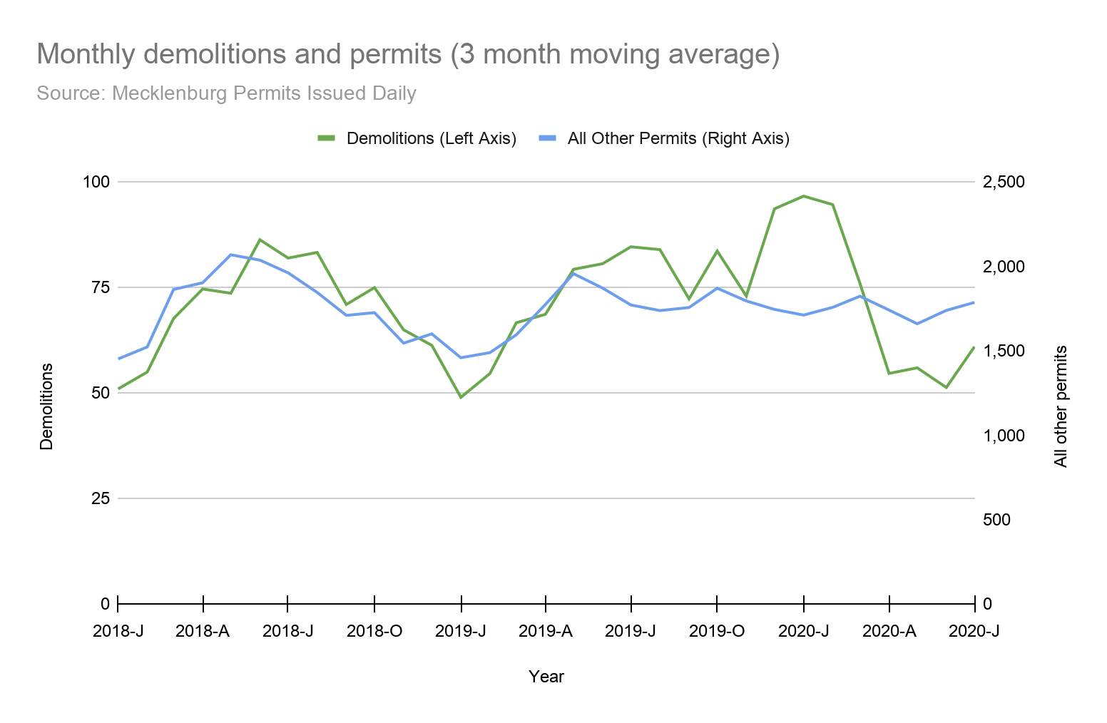 A graph of the monthly demolitions and permits (with a three month moving average) from January 2018 to July 2020