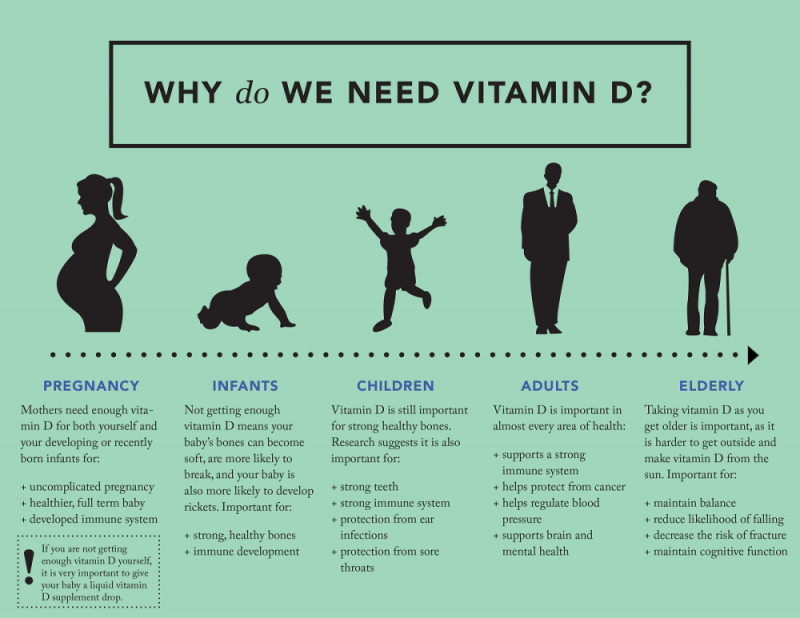 a145ac449 ... Vitamin D can help you in a number of ways; from providing growing  children with strong bones to ensuring you have a healthy immune system and  ...
