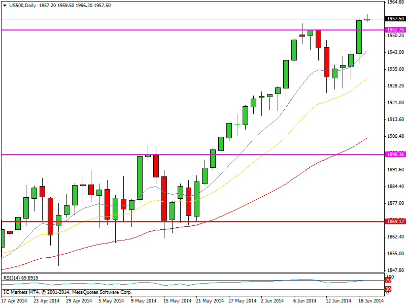 CompartirTrading Post Day Trading 2014-06-19 SP500 diario