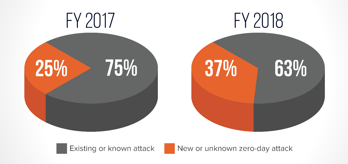 4 Ways to Protect Your Business from Zero-Day Attacks - Security ...